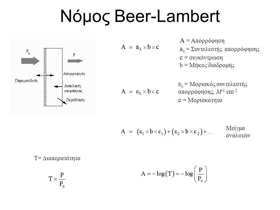 Νόμος Beer-Lambert A = Απορρόφηση aλ = Συντελεστής απορρόφησης