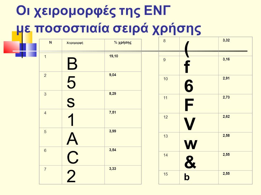 Οι χειρομορφές της ΕΝΓ με ποσοστιαία σειρά χρήσης