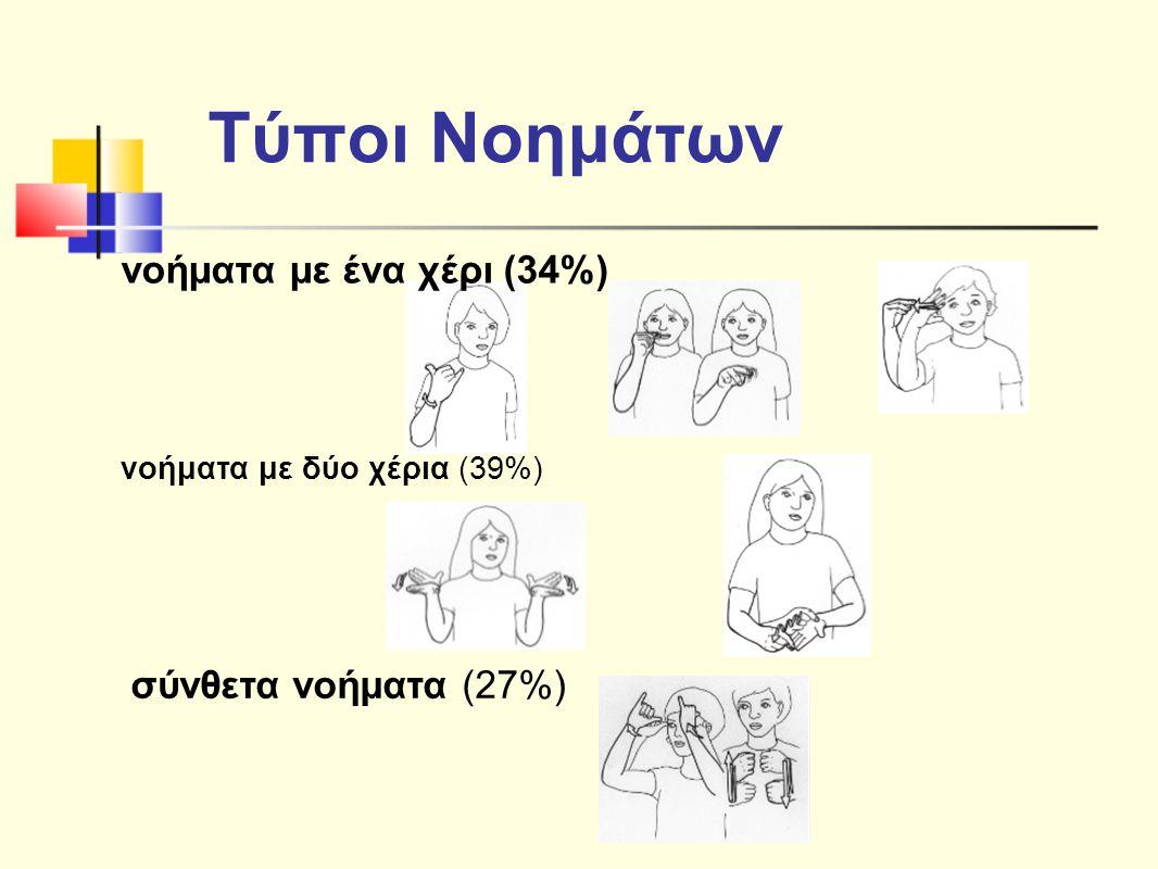 Τύποι Νοημάτων νοήματα με ένα χέρι (34%) σύνθετα νοήματα (27%)