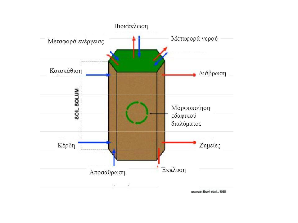 Βιοκύκλωση Μεταφορά νερού. Μεταφορά ενέργειας. Κατακάθιση. Διάβρωση. Μορφοποίηση. εδαφικού. διαλύματος.