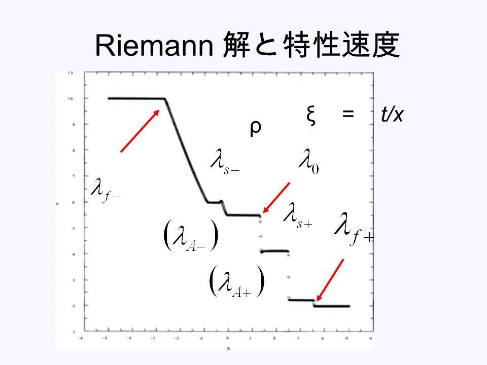 Riemann 解と特性速度 ρ ξ = t/x