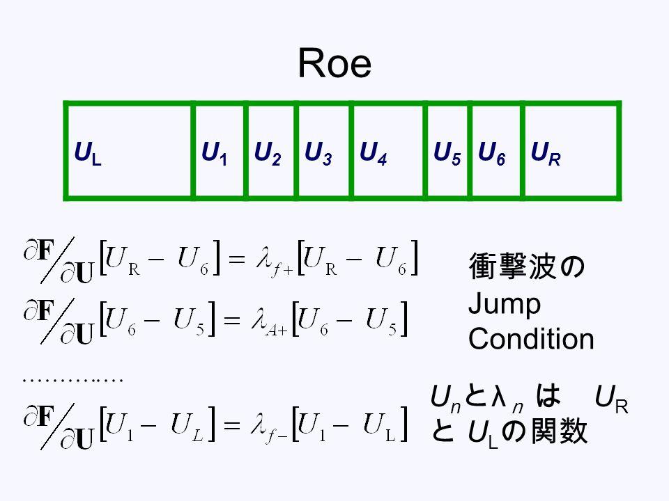Roe UL U1 U2 U3 U4 U5 U6 UR 衝撃波の Jump Condition Unとλn は UR と ULの関数