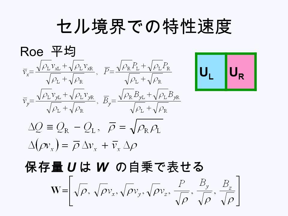 セル境界での特性速度 Roe 平均 UL UR 保存量 U は W の自乗で表せる