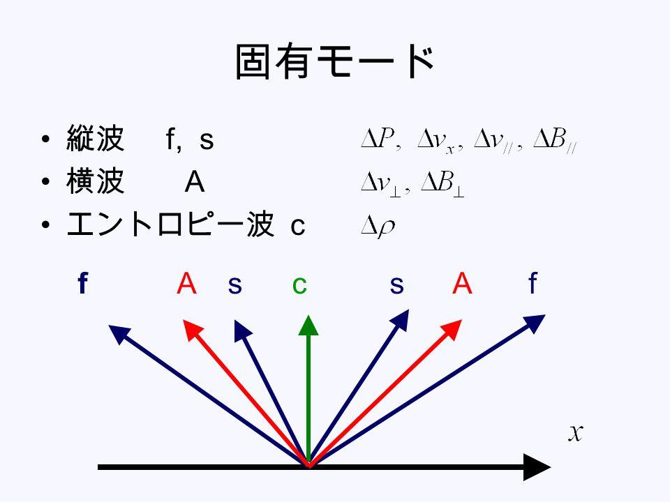 固有モード 縦波 f, s 横波 A エントロピー波 c f A s c s A f