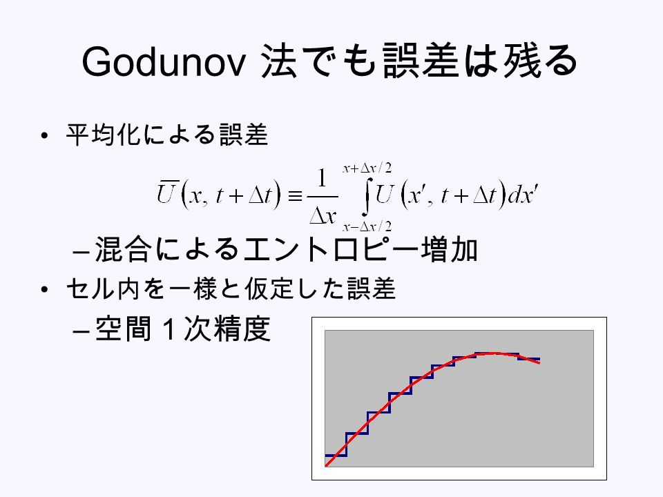 Godunov 法でも誤差は残る 平均化による誤差 混合によるエントロピー増加 セル内を一様と仮定した誤差 空間1次精度