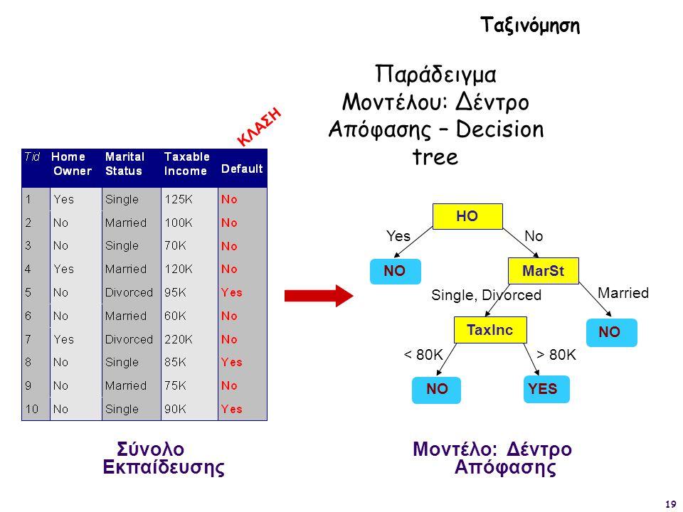 Μοντέλο: Δέντρο Απόφασης