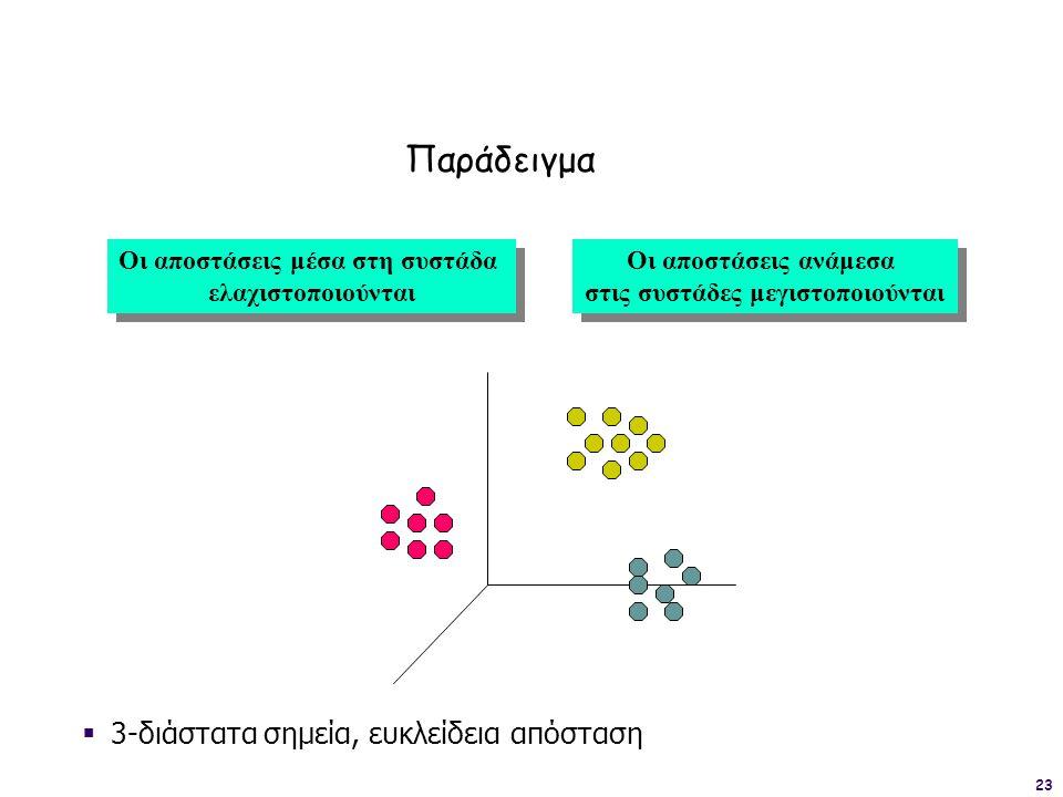 Οι αποστάσεις μέσα στη συστάδα στις συστάδες μεγιστοποιούνται