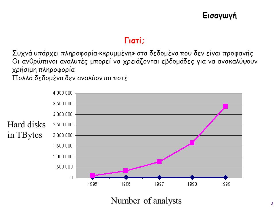 Number of analysts Ηard disks in TBytes Εισαγωγή Γιατί;