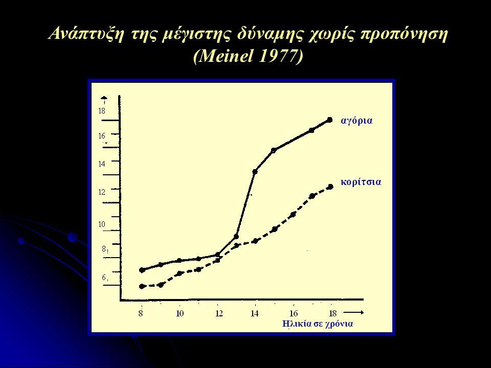 Ανάπτυξη της μέγιστης δύναμης χωρίς προπόνηση (Meinel 1977)
