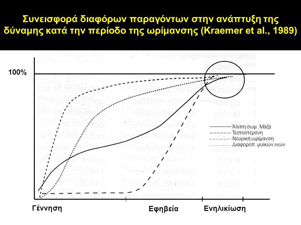 Συνεισφορά διαφόρων παραγόντων στην ανάπτυξη της δύναμης κατά την περίοδο της ωρίμανσης (Kraemer et al., 1989)