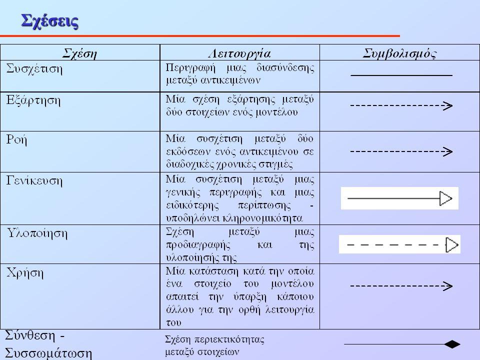 Σχέσεις Σύνθεση - Συσσωμάτωση Σχέση περιεκτικότητας μεταξύ στοιχείων
