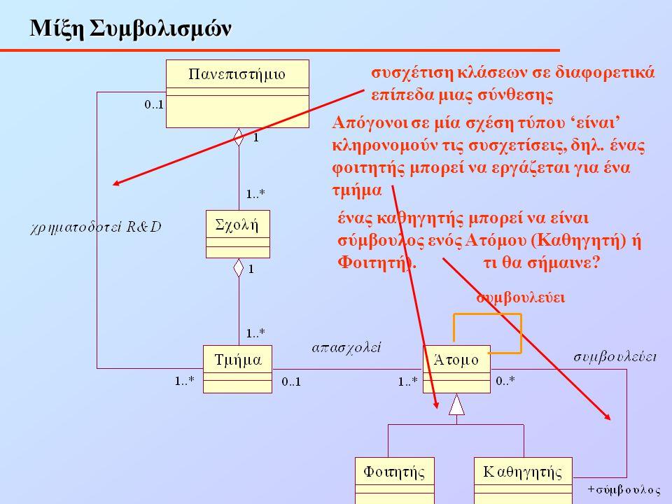 Μίξη Συμβολισμών συσχέτιση κλάσεων σε διαφορετικά επίπεδα μιας σύνθεσης.