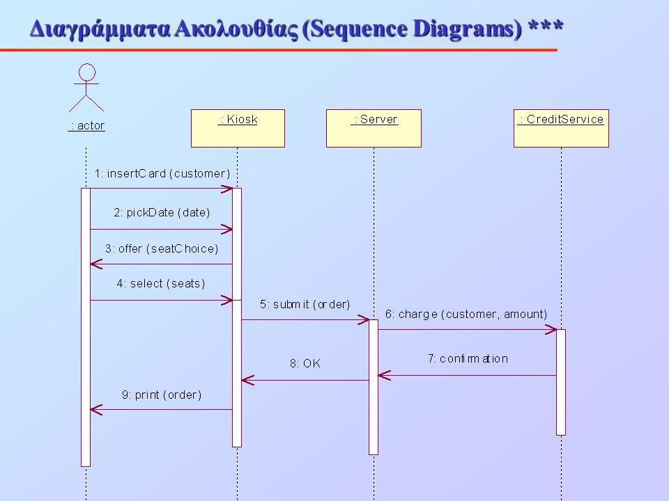 Διαγράμματα Ακολουθίας (Sequence Diagrams) ***