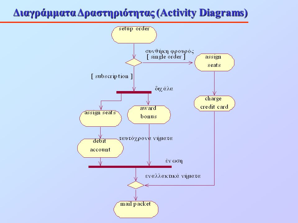 Διαγράμματα Δραστηριότητας (Activity Diagrams)