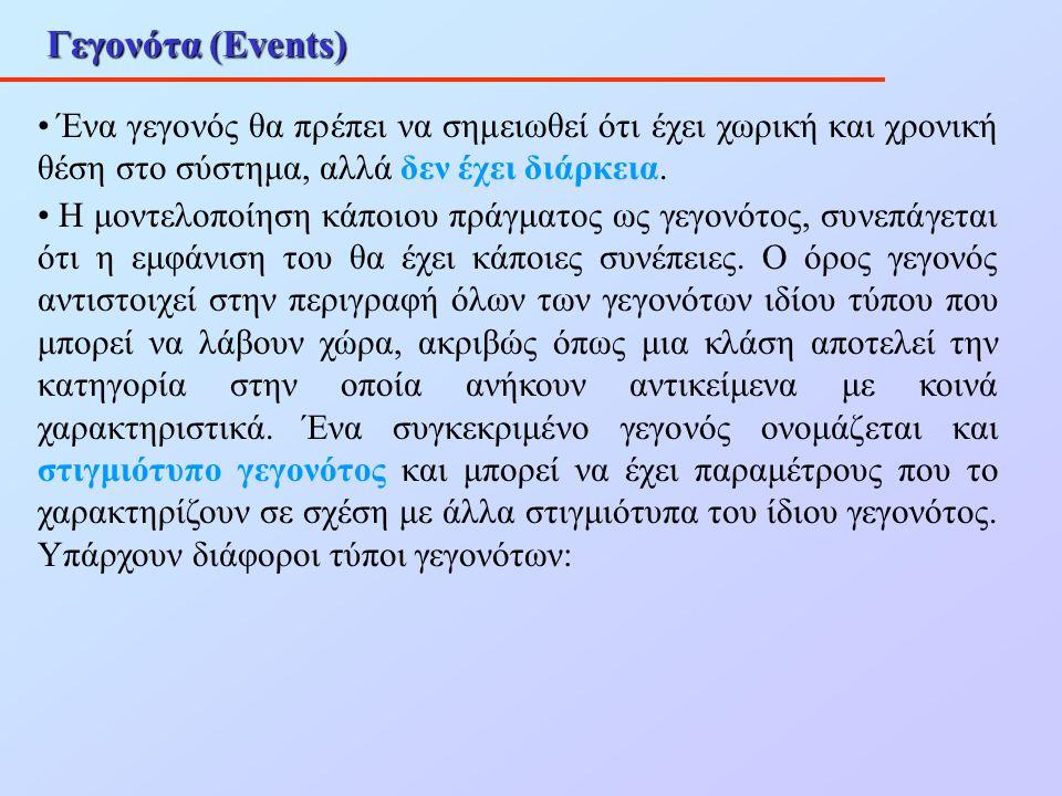 Γεγονότα (Events) Ένα γεγονός θα πρέπει να σημειωθεί ότι έχει χωρική και χρονική θέση στο σύστημα, αλλά δεν έχει διάρκεια.