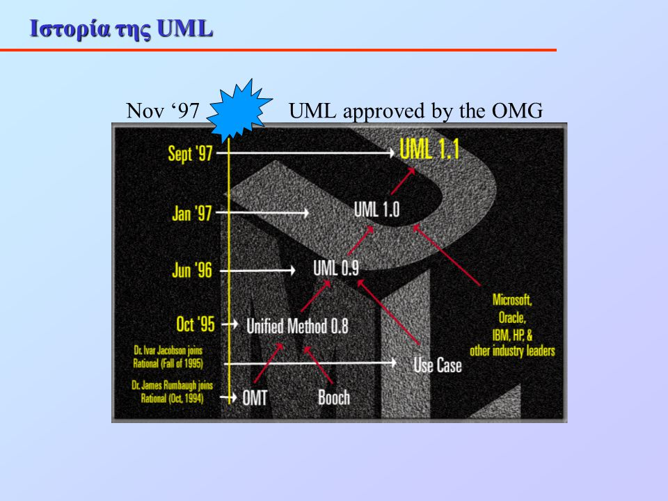 Ιστορία της UML Nov '97 UML approved by the OMG