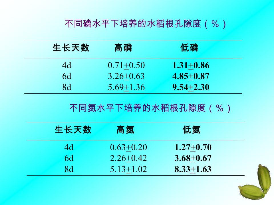 4d 0.71+0.50 1.31+0.86 6d 3.26+0.63 4.85+0.87. 8d 5.69+1.36 9.54+2.30.