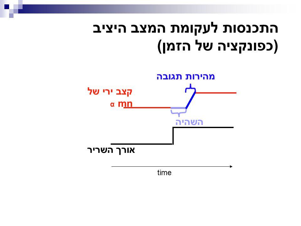 התכנסות לעקומת המצב היציב (כפונקציה של הזמן)