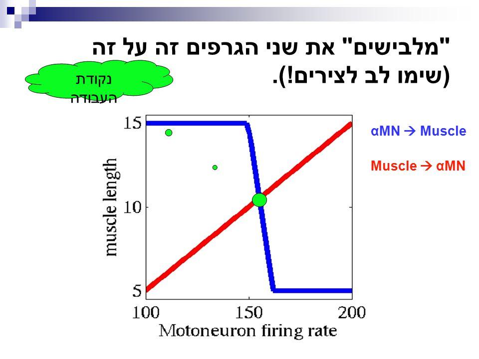מלבישים את שני הגרפים זה על זה (שימו לב לצירים!).