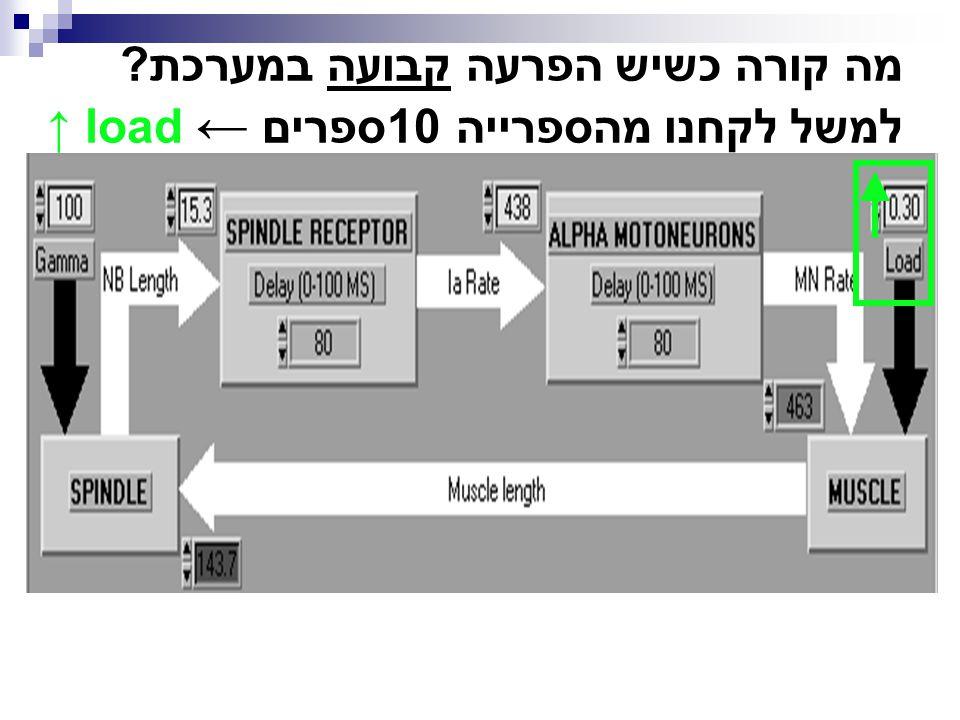 מה קורה כשיש הפרעה קבועה במערכת למשל לקחנו מהספרייה 10ספרים ← load ↑