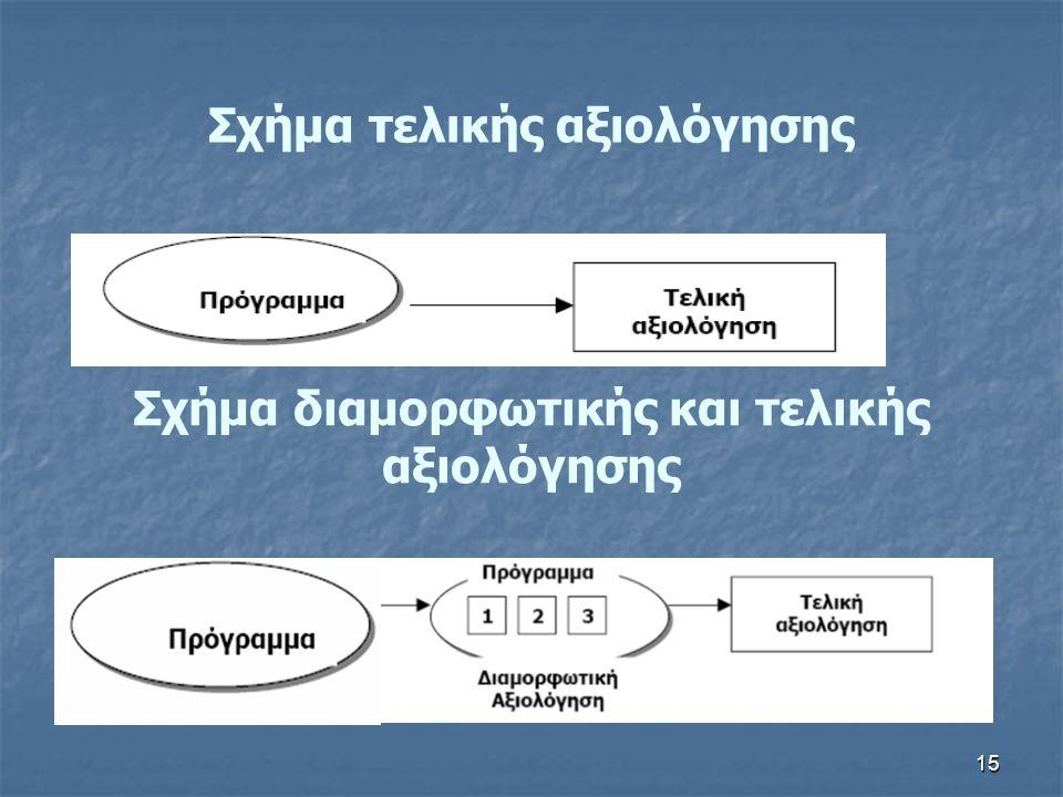 Σχήμα τελικής αξιολόγησης