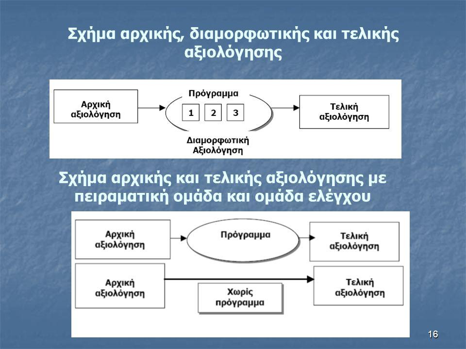 Σχήμα αρχικής, διαμορφωτικής και τελικής αξιολόγησης