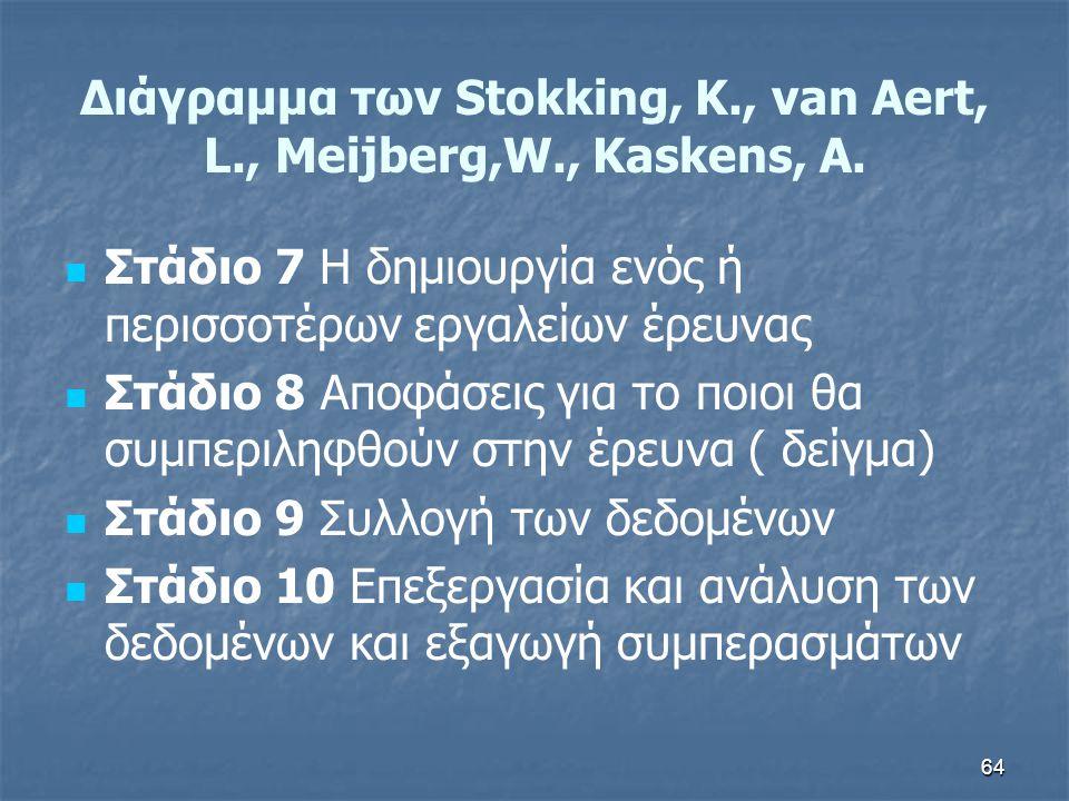 Διάγραμμα των Stokking, K., van Aert, L., Meijberg,W., Kaskens, A.