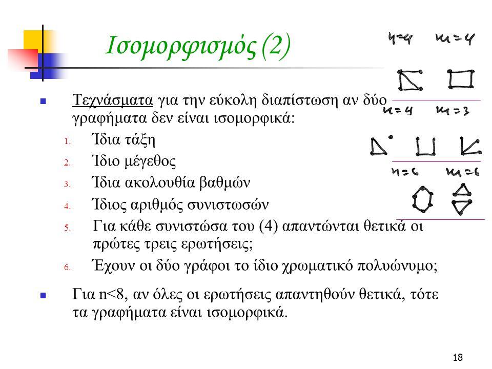 Ισομορφισμός (2) Τεχνάσματα για την εύκολη διαπίστωση αν δύο γραφήματα δεν είναι ισομορφικά: Ίδια τάξη.