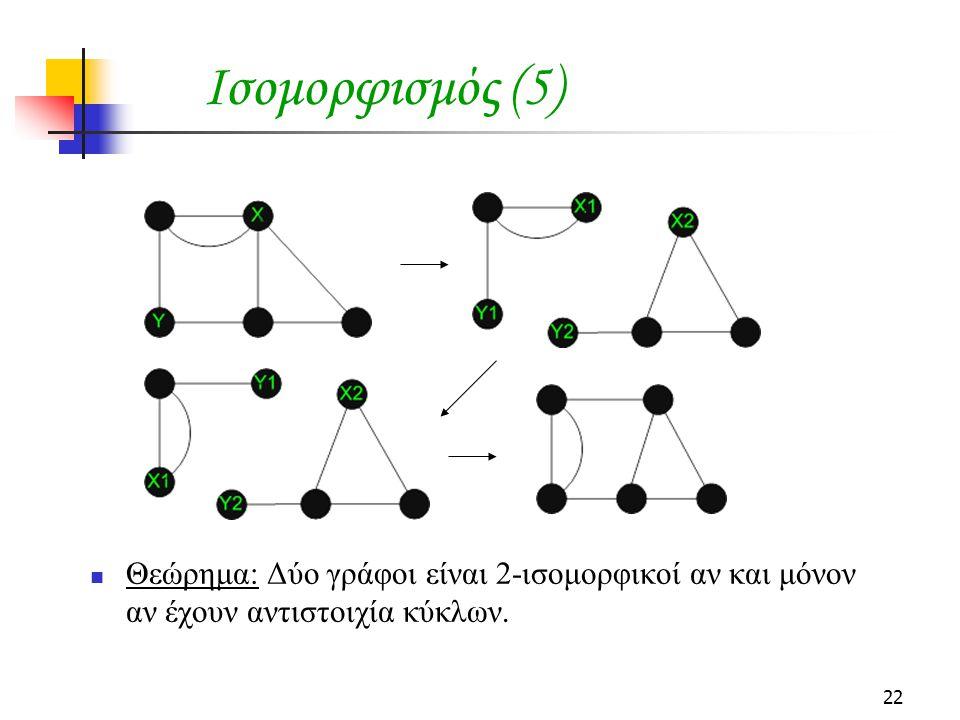 Ισομορφισμός (5) Θεώρημα: Δύο γράφοι είναι 2-ισομορφικοί αν και μόνον αν έχουν αντιστοιχία κύκλων.