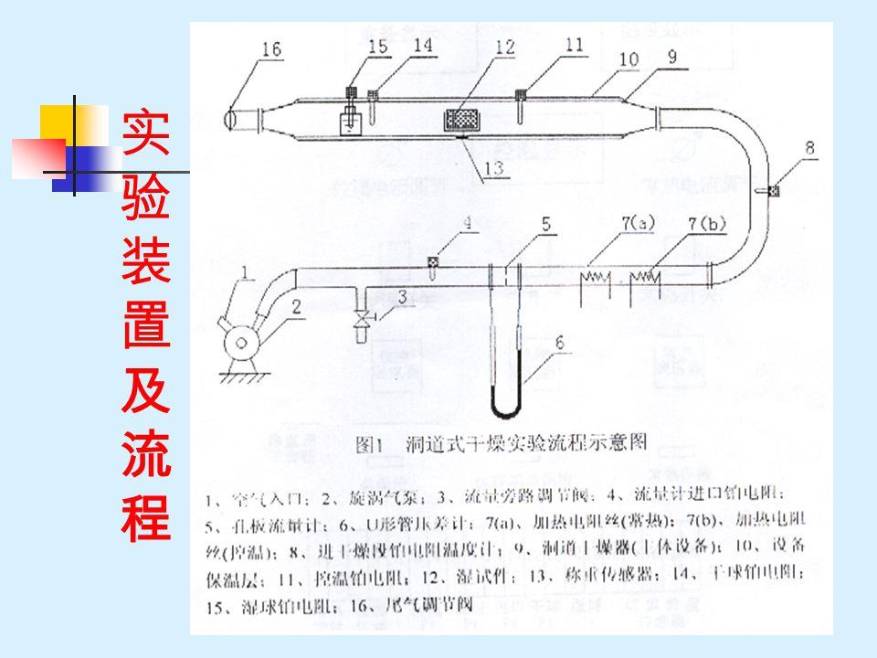 实验装置及流程