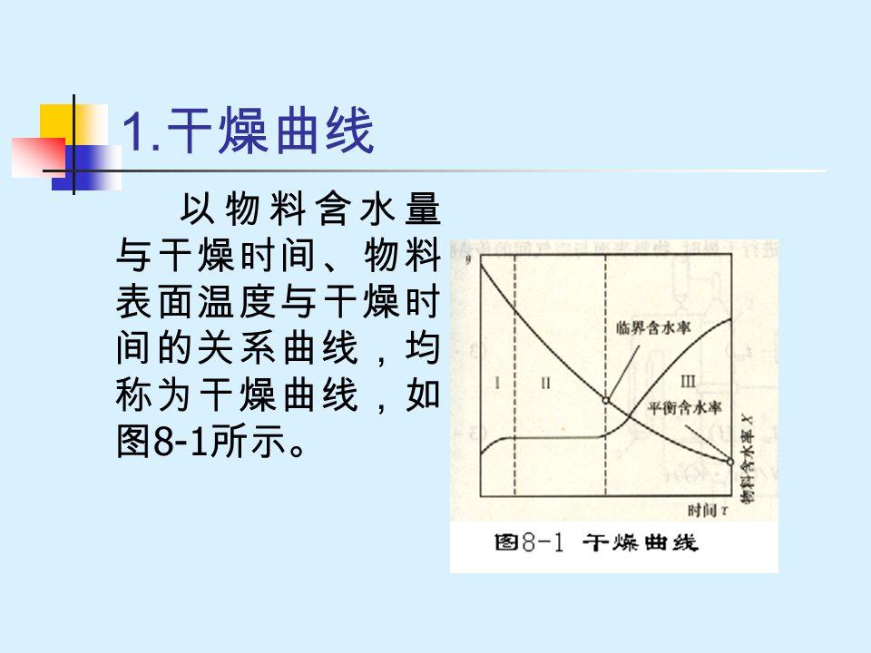 1.干燥曲线 以物料含水量与干燥时间、物料表面温度与干燥时间的关系曲线,均称为干燥曲线,如图8-1所示。