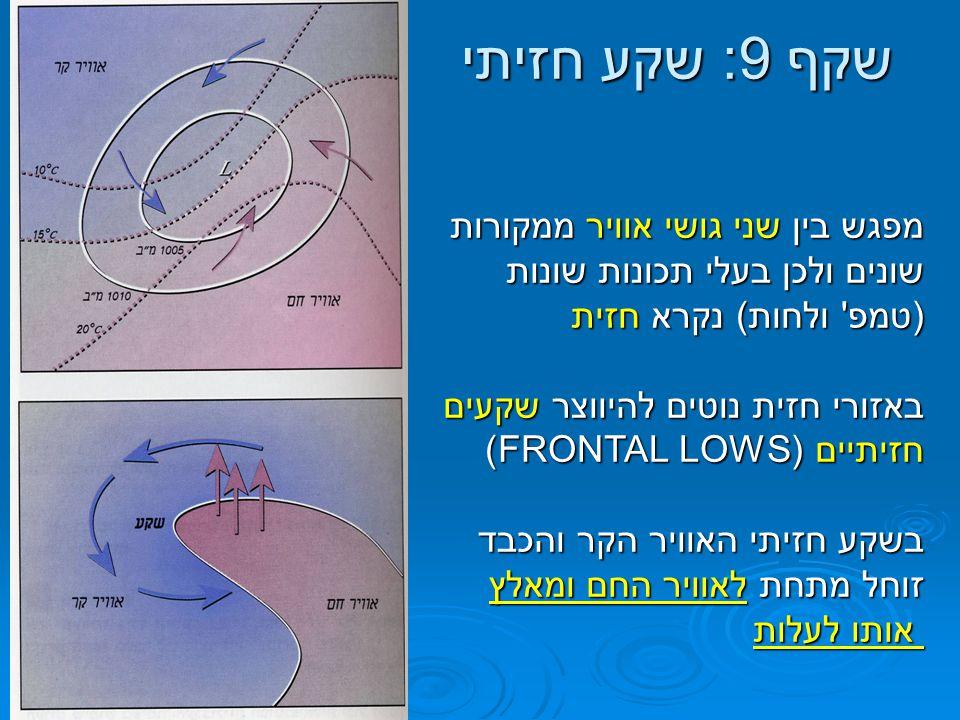 שקף 9: שקע חזיתי מפגש בין שני גושי אוויר ממקורות