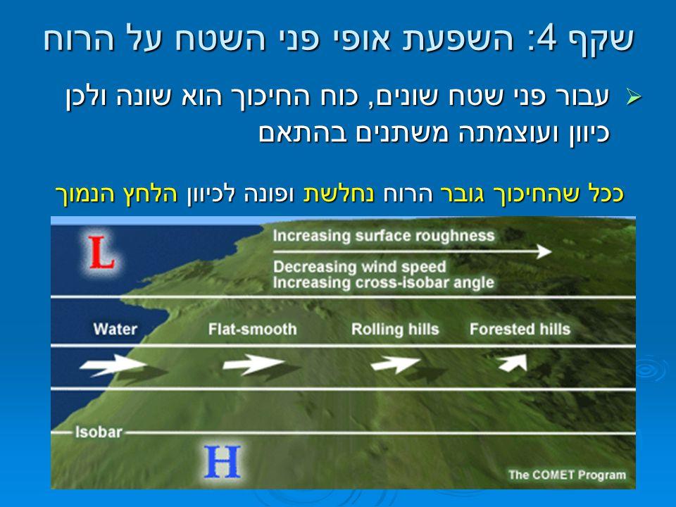 שקף 4: השפעת אופי פני השטח על הרוח