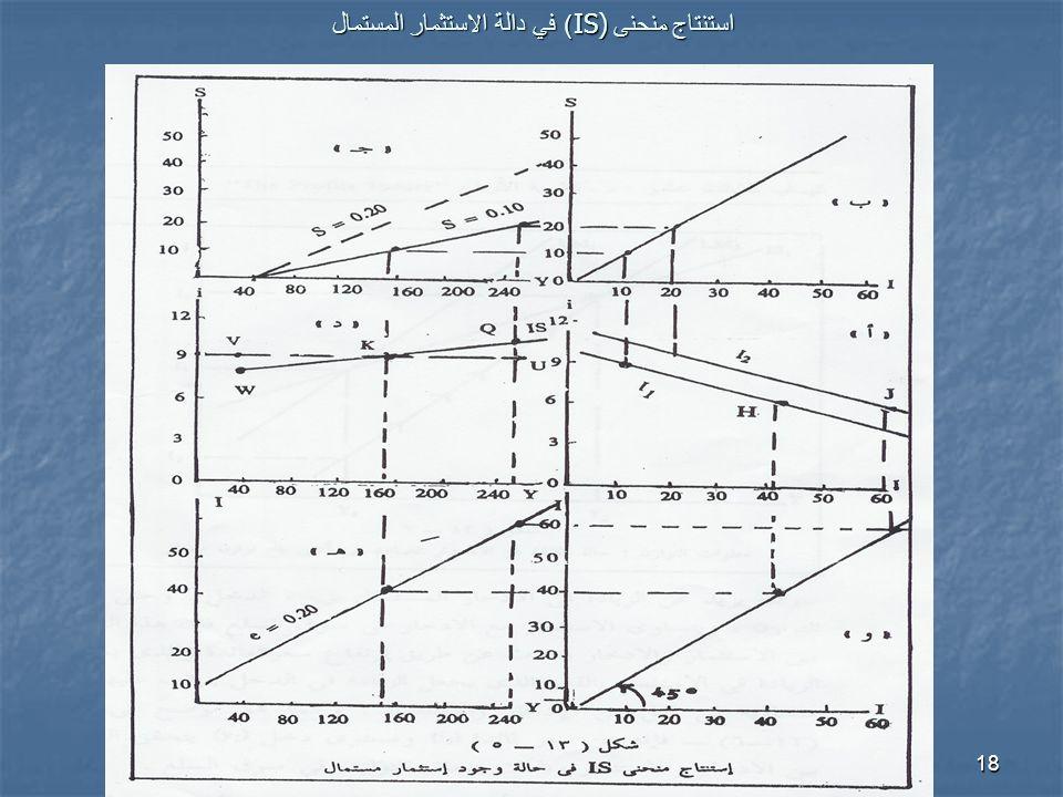استنتاج منحنى IS)) في دالة الاستثمار المستمال