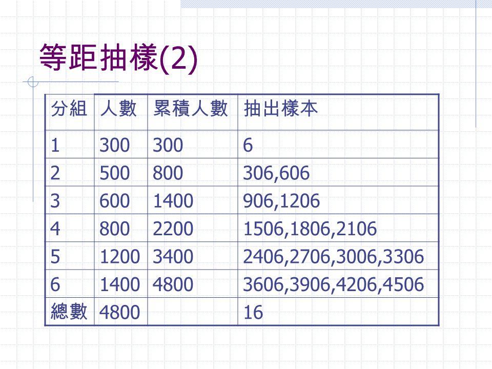 等距抽樣(2) 分組. 人數. 累積人數. 抽出樣本. 1. 300. 6. 2. 500. 800. 306,606. 3. 600. 1400. 906,1206. 4.