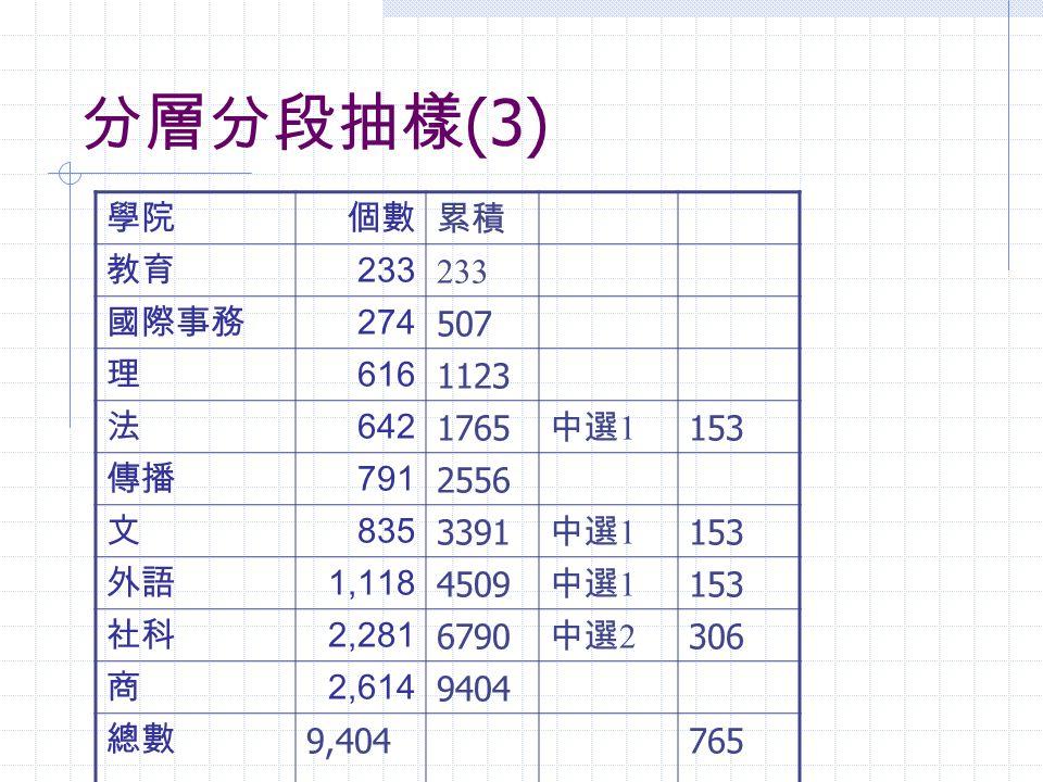 分層分段抽樣(3) 學院 個數 累積 教育 233 國際事務 274 507 理 616 1123 法 642 1765 中選1 153