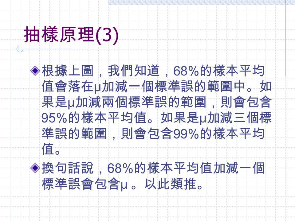 抽樣原理(3) 根據上圖,我們知道,68%的樣本平均值會落在μ加減一個標準誤的範圍中。如果是μ加減兩個標準誤的範圍,則會包含95%的樣本平均值。如果是μ加減三個標準誤的範圍,則會包含99%的樣本平均值。