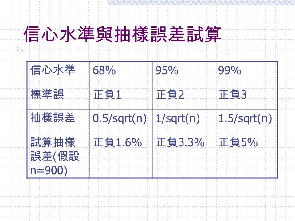 信心水準與抽樣誤差試算 信心水準 68% 95% 99% 標準誤 正負1 正負2 正負3 抽樣誤差 0.5/sqrt(n)