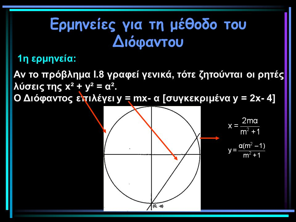 Ερμηνείες για τη μέθοδο του Διόφαντου