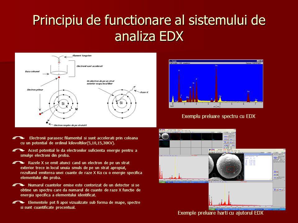 Principiu de functionare al sistemului de analiza EDX