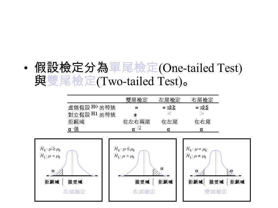 假設檢定分為單尾檢定(One-tailed Test)與雙尾檢定(Two-tailed Test)。