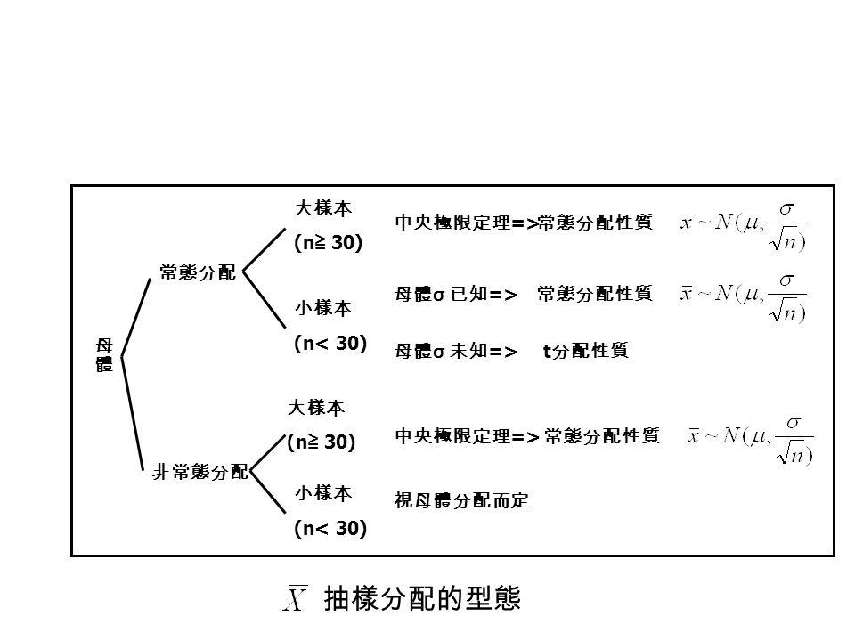 抽樣分配的型態 母體 常態分配 非常態分配 大樣本 (n≧ 30) 小樣本 (n< 30) 中央極限定理=>