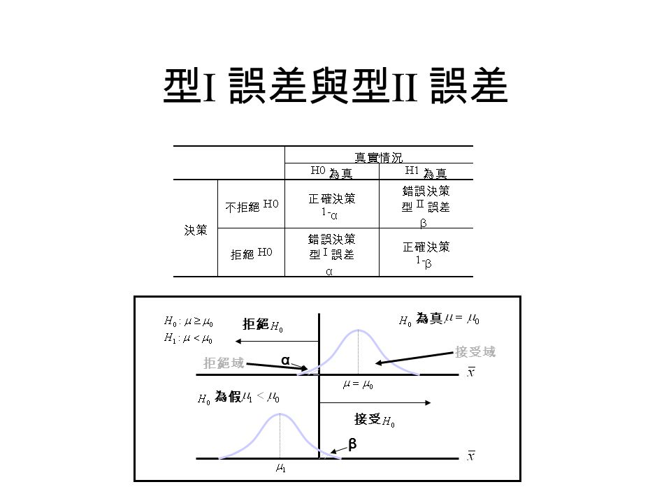 型I 誤差與型II 誤差 拒絕 接受 為真 α β 為假 拒絕域 接受域