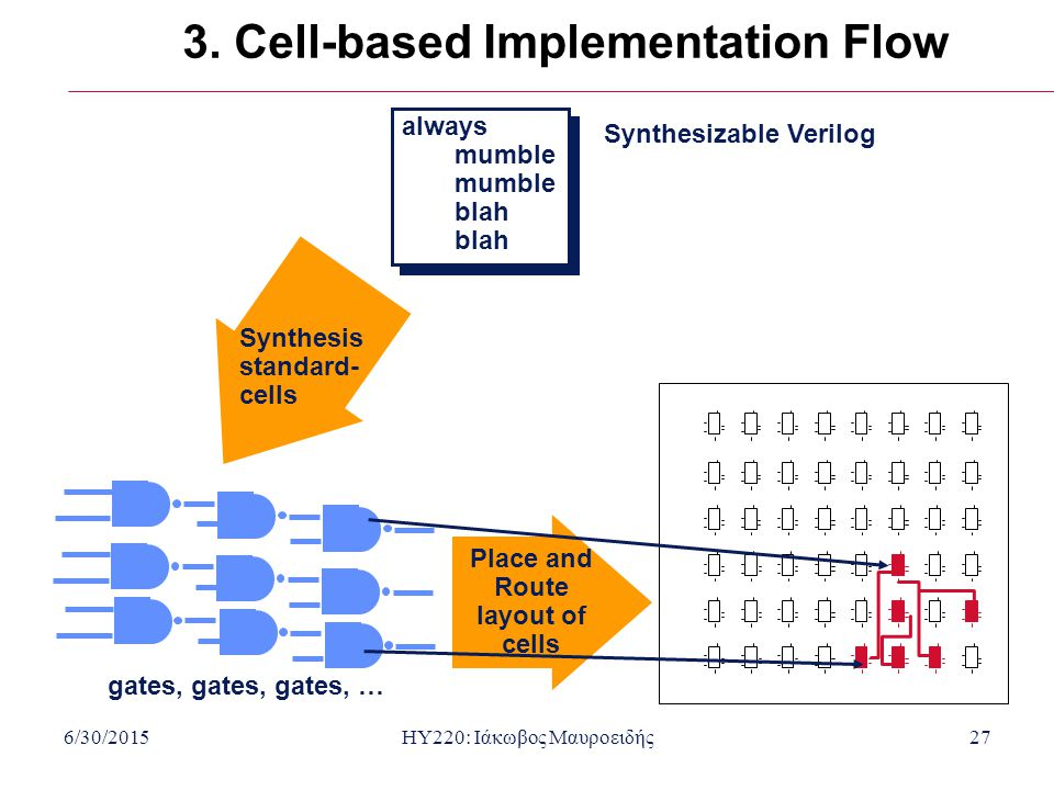 3. Cell-based Implementation Flow