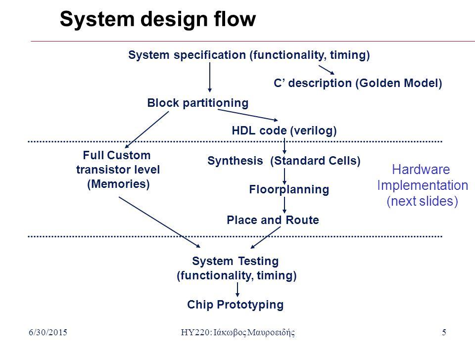System design flow Hardware Implementation (next slides)