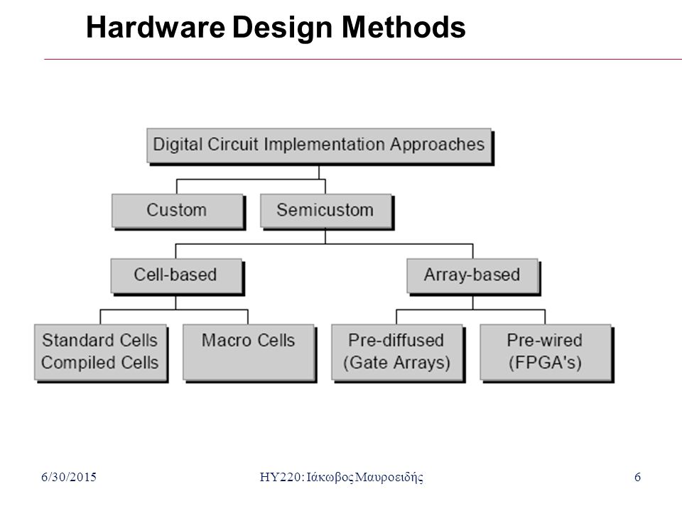 Hardware Design Methods