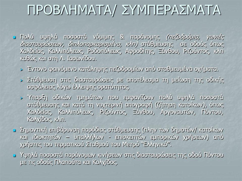 ΠΡΟΒΛΗΜΑΤΑ/ ΣΥΜΠΕΡΑΣΜΑΤΑ