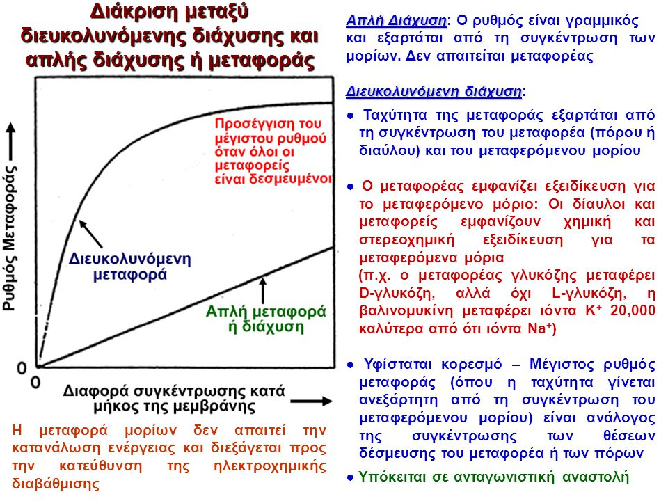 Διάκριση μεταξύ διευκολυνόμενης διάχυσης και απλής διάχυσης ή μεταφοράς