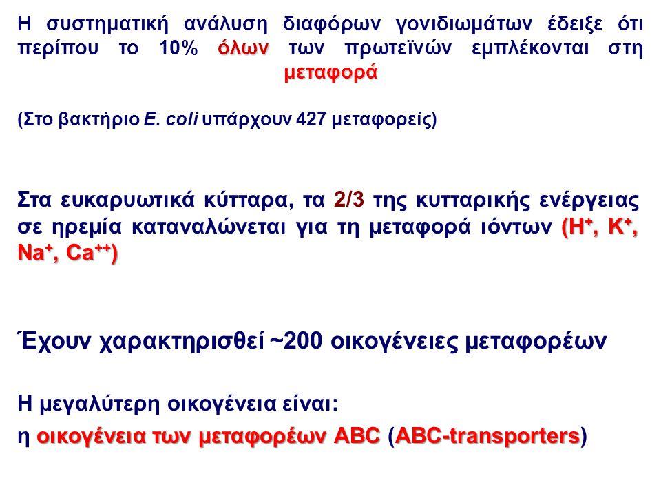 Έχουν χαρακτηρισθεί ~200 οικογένειες μεταφορέων
