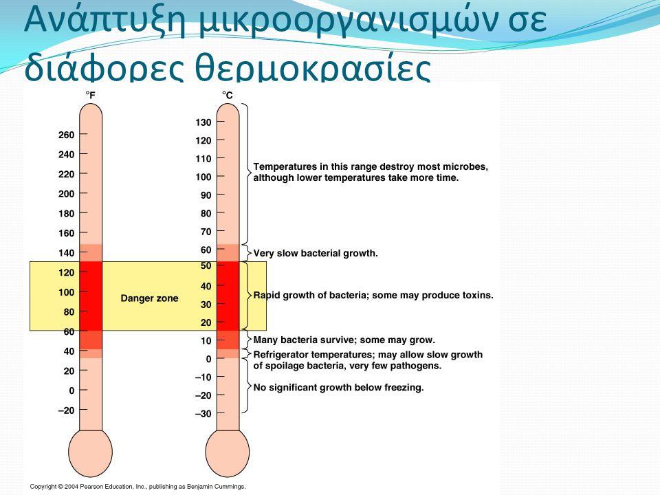 Ανάπτυξη μικροοργανισμών σε διάφορες θερμοκρασίες